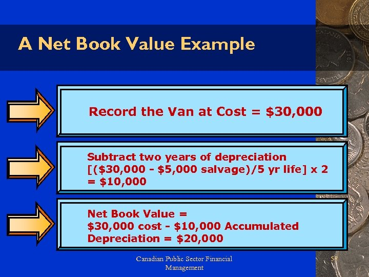 A Net Book Value Example Record the Van at Cost = $30, 000 Subtract