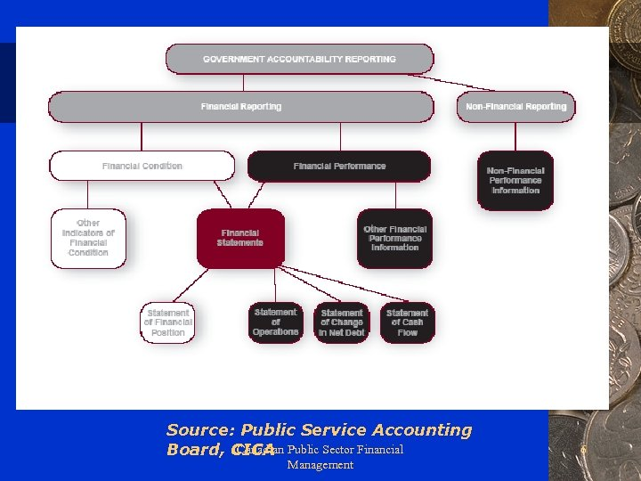Source: Public Service Accounting Canadian Board, CICA Public Sector Financial Management 6