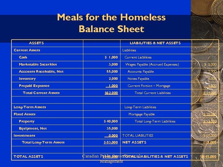 Meals for the Homeless Balance Sheet ASSETS LIABILITIES & NET ASSETS Current Assets Cash