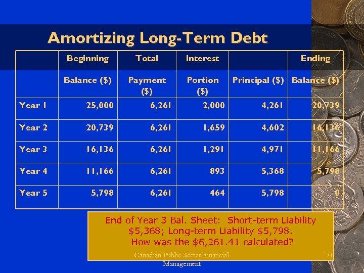 Amortizing Long-Term Debt Beginning Total Interest Balance ($) Payment ($) Portion ($) Ending Principal