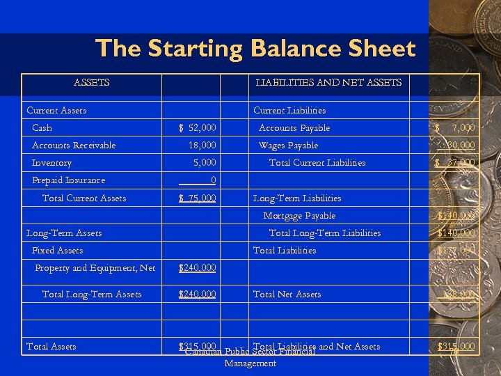 The Starting Balance Sheet ASSETS LIABILITIES AND NET ASSETS Current Assets Cash Accounts Receivable