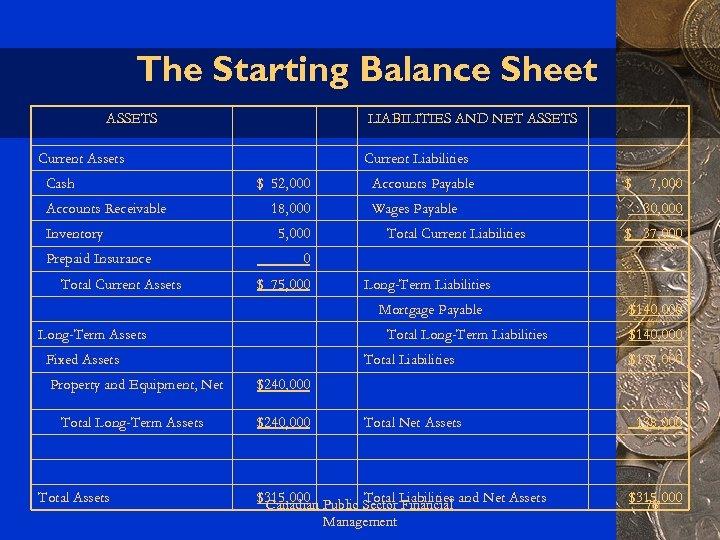 The Starting Balance Sheet ASSETS LIABILITIES AND NET ASSETS Current Assets Cash Accounts Receivable