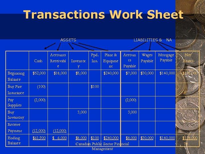 Transactions Work Sheet ASSETS Cash Beginning Balance $52, 000 Buy Fire Insurance LIABILITIES &