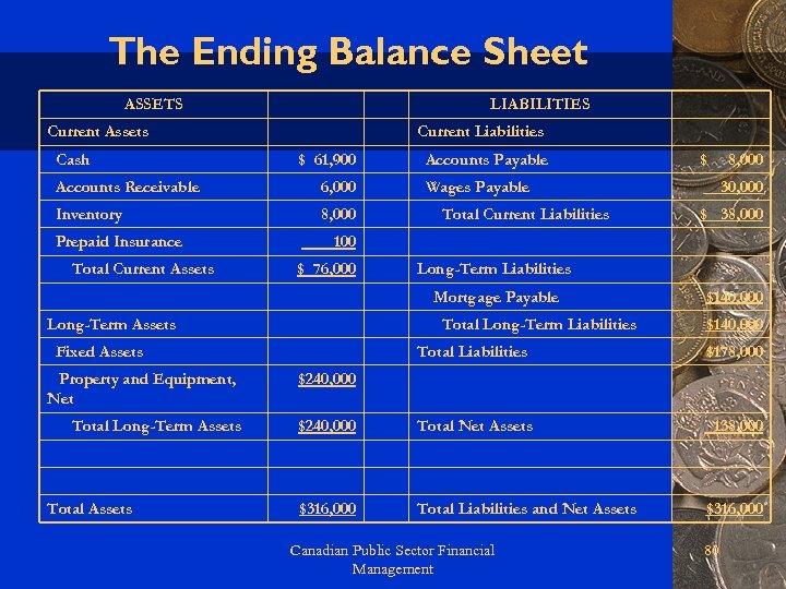 The Ending Balance Sheet ASSETS LIABILITIES Current Assets Cash Current Liabilities $ 61, 900