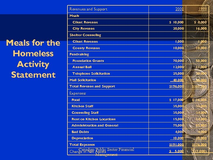 Revenues and Support 2000 1999 $ 10, 000 $ 8, 000 20, 000 16,