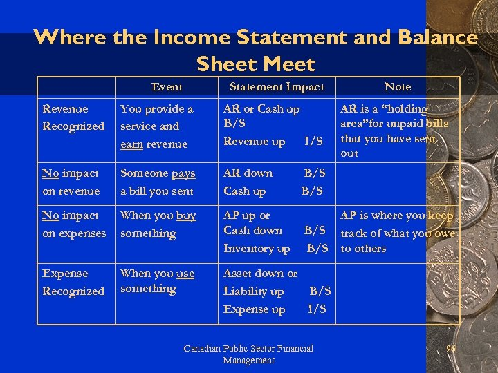 Where the Income Statement and Balance Sheet Meet Event Statement Impact Revenue Recognized You