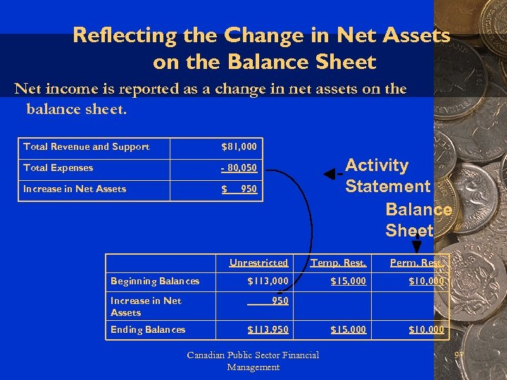 Reflecting the Change in Net Assets on the Balance Sheet Net income is reported