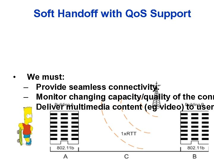Soft Handoff with Qo. S Support • We must: – Provide seamless connectivity. –