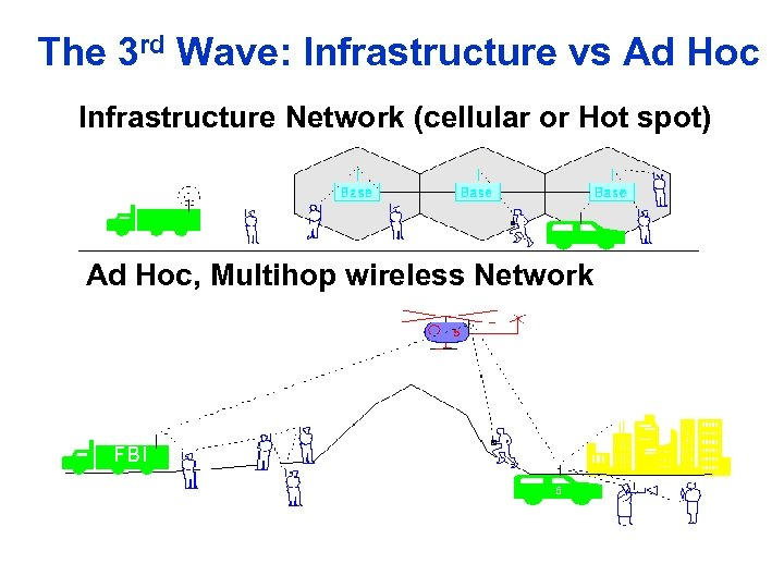 The 3 rd Wave: Infrastructure vs Ad Hoc Infrastructure Network (cellular or Hot spot)