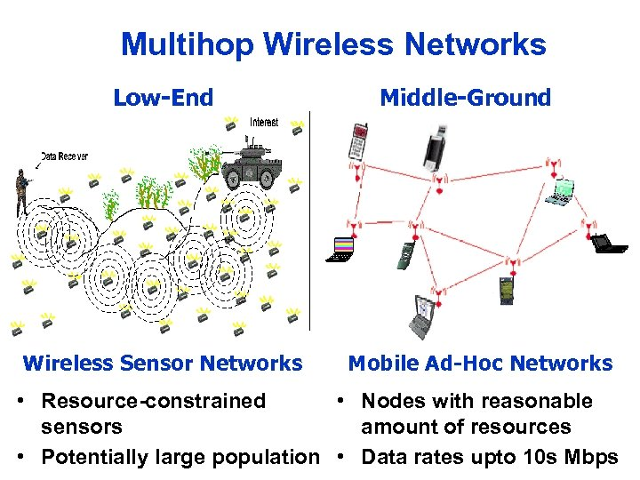 Multihop Wireless Networks Low-End Wireless Sensor Networks Middle-Ground Mobile Ad-Hoc Networks • Resource-constrained •