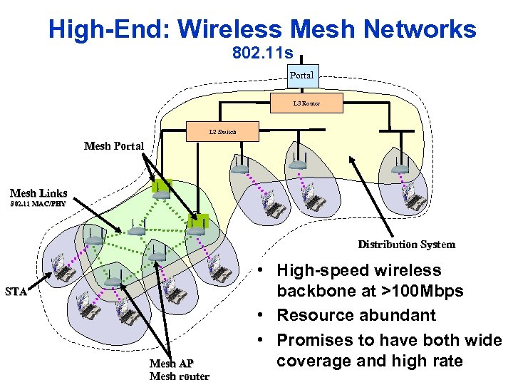 High-End: Wireless Mesh Networks 802. 11 s Portal L 3 Router L 2 Switch