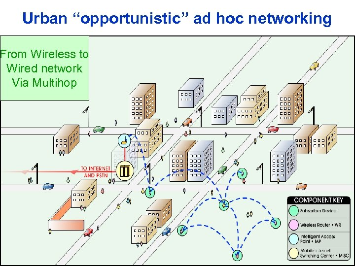 "Urban ""opportunistic"" ad hoc networking From Wireless to Wired network Via Multihop"