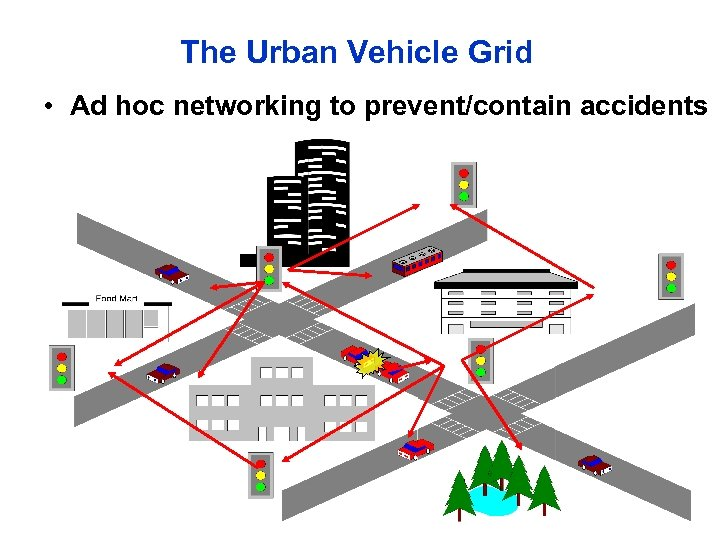 The Urban Vehicle Grid • Ad hoc networking to prevent/contain accidents