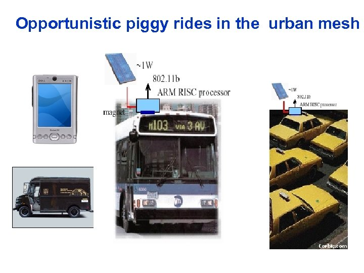 Opportunistic piggy rides in the urban mesh Pedestrian transmits a large file block by