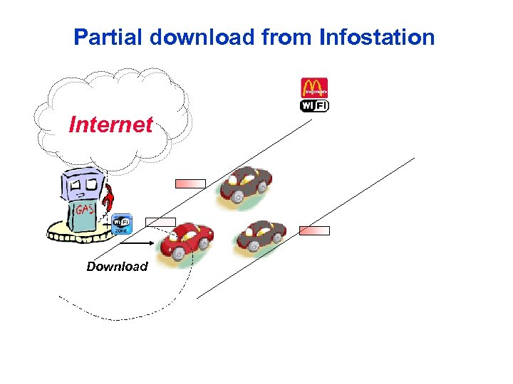 Partial download from Infostation Internet Download