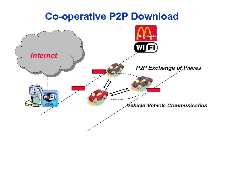 Co-operative P 2 P Download Internet P 2 P Exchange of Pieces Vehicle-Vehicle Communication