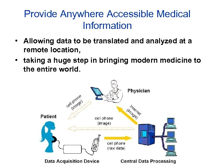 Provide Anywhere Accessible Medical Information • Allowing data to be translated analyzed at a