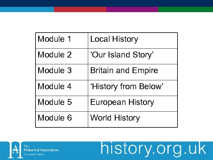 Module 1 Local History Module 2 'Our Island Story' Module 3 Britain and Empire
