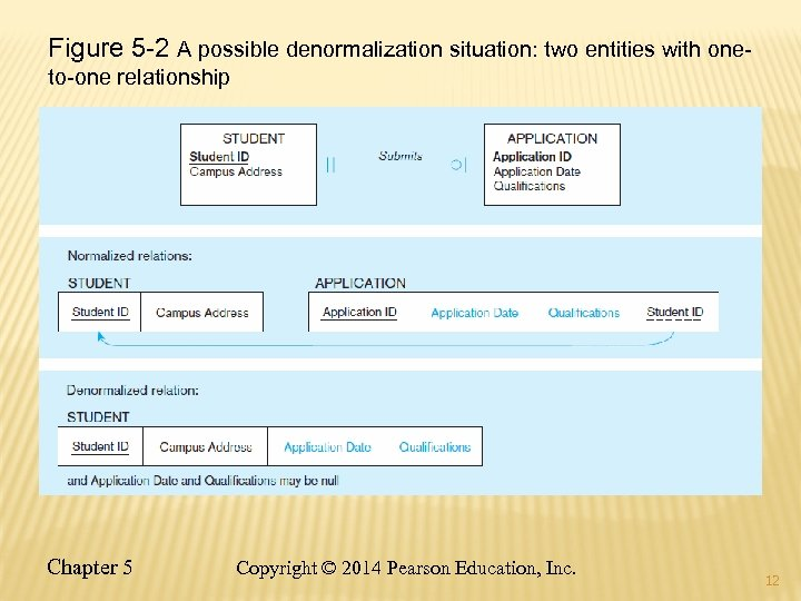 Figure 5 -2 A possible denormalization situation: two entities with oneto-one relationship Chapter 5
