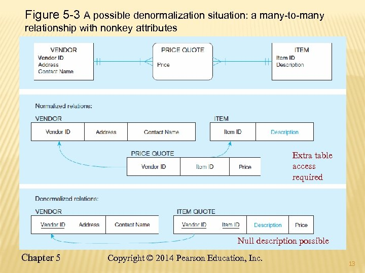 Figure 5 -3 A possible denormalization situation: a many-to-many relationship with nonkey attributes Extra