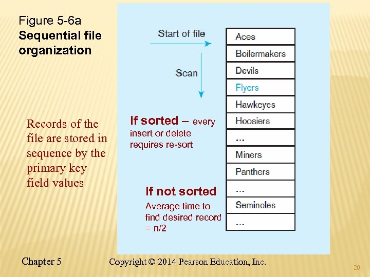 Figure 5 -6 a Sequential file organization Records of the file are stored in
