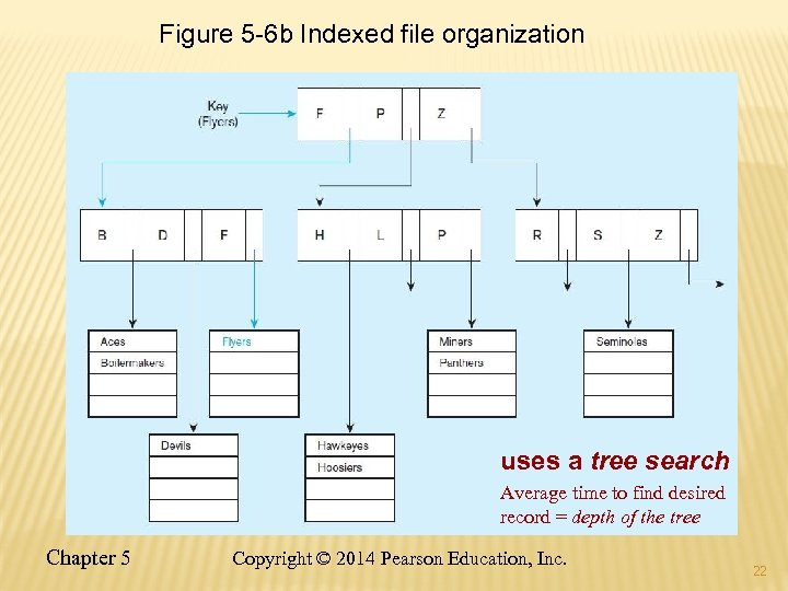 Figure 5 -6 b Indexed file organization uses a tree search Average time to