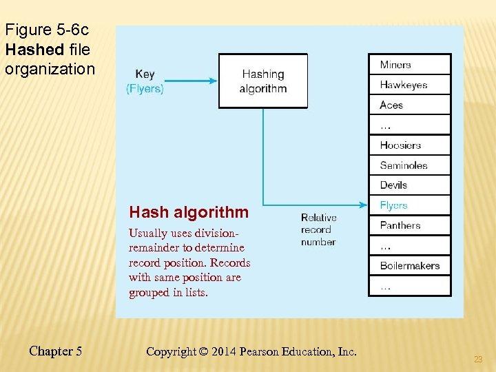 Figure 5 -6 c Hashed file organization Hash algorithm Usually uses divisionremainder to determine