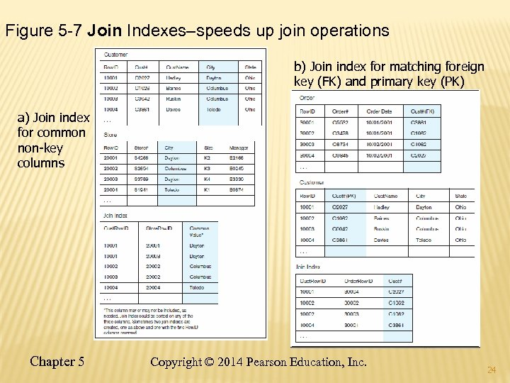 Figure 5 -7 Join Indexes–speeds up join operations b) Join index for matching foreign
