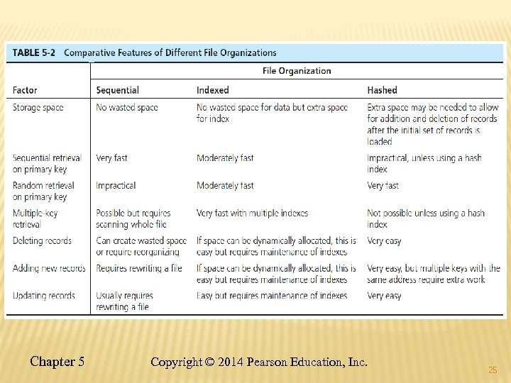 Chapter 5 Copyright © 2014 Pearson Education, Inc. 25
