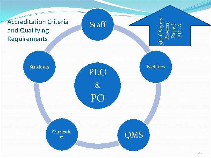 Students 3 Ps (Players, Process, Paper) PDCA Accreditation Criteria and Qualifying Requirements Staff Facilities