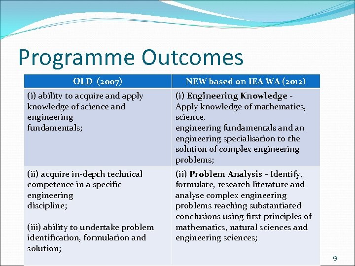 Programme Outcomes OLD (2007) NEW based on IEA WA (2012) (i) ability to acquire