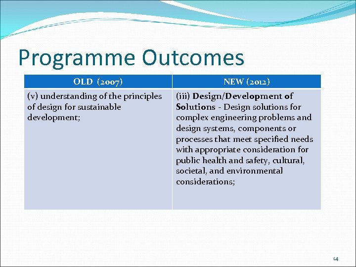 Programme Outcomes OLD (2007) (v) understanding of the principles of design for sustainable development;