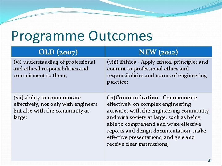 Programme Outcomes OLD (2007) NEW (2012) (vi) understanding of professional and ethical responsibilities and