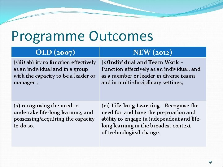 Programme Outcomes OLD (2007) NEW (2012) (viii) ability to function effectively as an individual