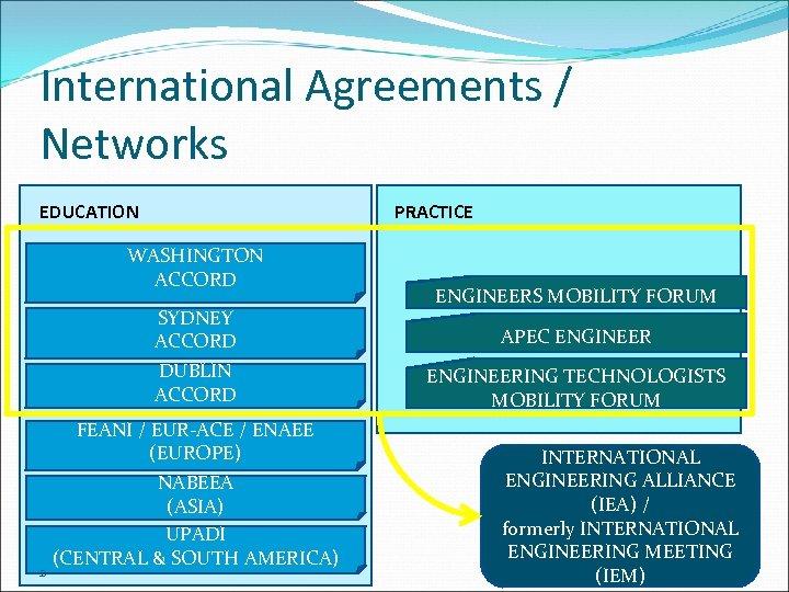 International Agreements / Networks EDUCATION PRACTICE WASHINGTON ACCORD SYDNEY ACCORD DUBLIN ACCORD 2 FEANI