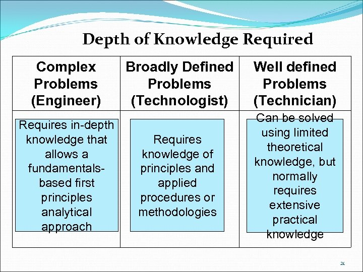 Depth of Knowledge Required Complex Problems (Engineer) Requires in-depth knowledge that allows a fundamentalsbased