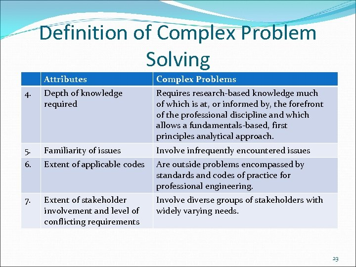 Definition of Complex Problem Solving Attributes Complex Problems 4. Depth of knowledge required Requires