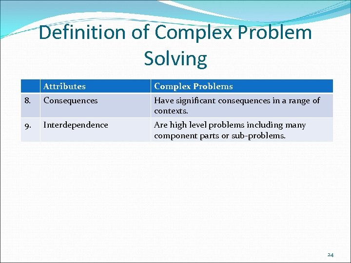 Definition of Complex Problem Solving Attributes Complex Problems 8. Consequences Have significant consequences in