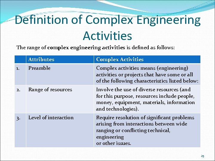 Definition of Complex Engineering Activities The range of complex engineering activities is defined as