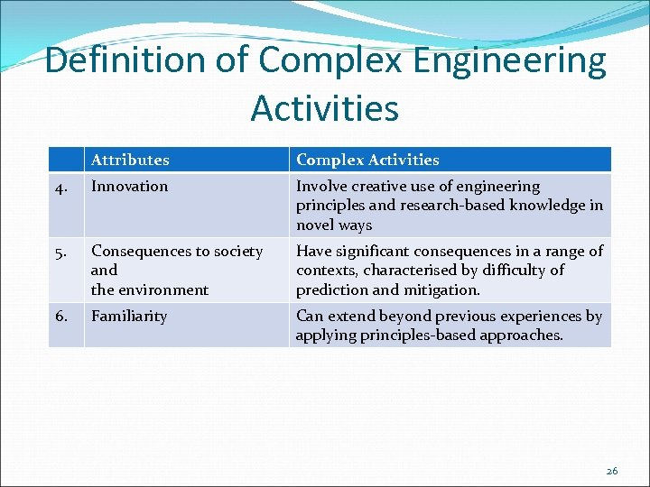 Definition of Complex Engineering Activities Attributes Complex Activities 4. Innovation Involve creative use of