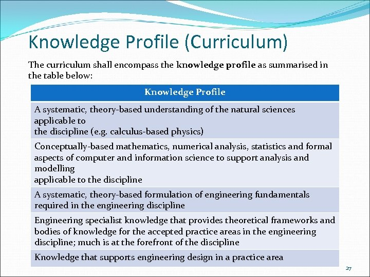 Knowledge Profile (Curriculum) The curriculum shall encompass the knowledge profile as summarised in the