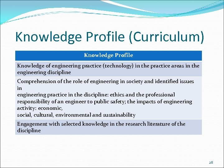 Knowledge Profile (Curriculum) Knowledge Profile Knowledge of engineering practice (technology) in the practice areas