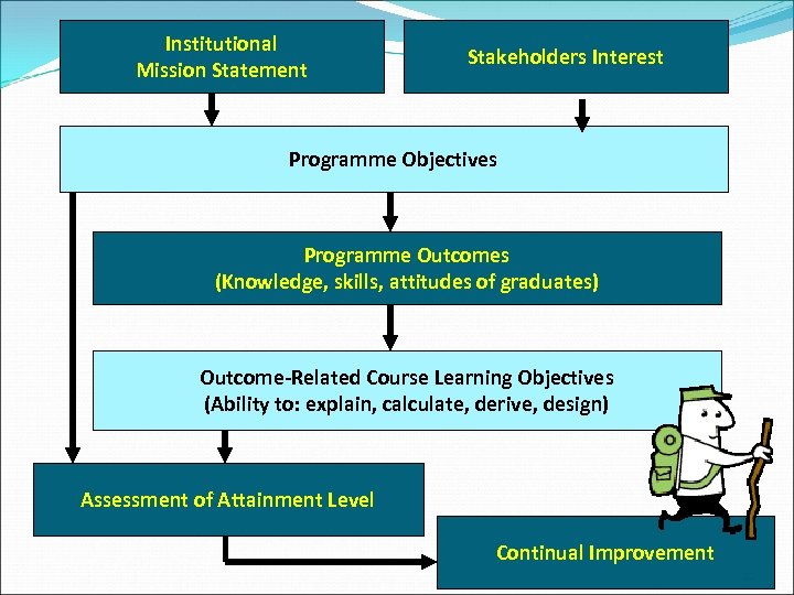 Institutional Mission Statement Stakeholders Interest Programme Objectives Programme Outcomes (Knowledge, skills, attitudes of graduates)