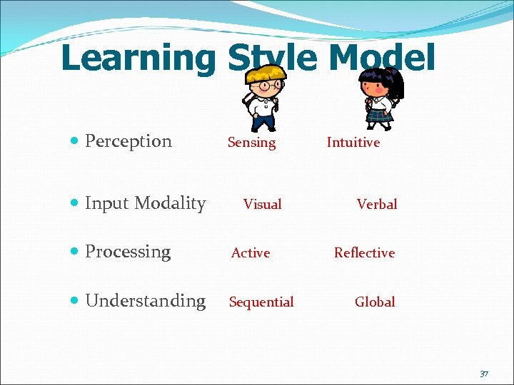 Learning Style Model Perception Input Modality Sensing Visual Processing Active Understanding Sequential Intuitive Verbal