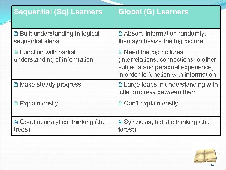 Sequential (Sq) Learners Global (G) Learners 2 Built understanding in logical 2 Absorb information
