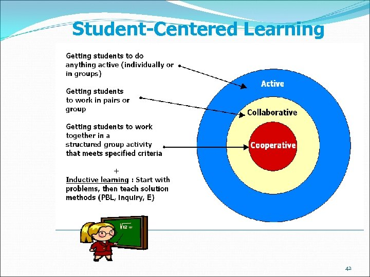 Student-Centered Learning 42