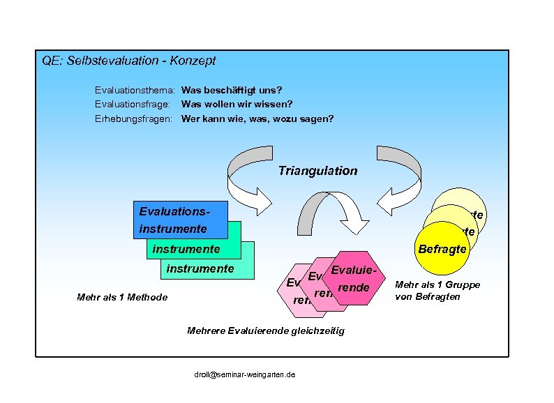 QE: Selbstevaluation - Konzept Evaluationsthema: Was beschäftigt uns? Evaluationsfrage: Was wollen wir wissen? Erhebungsfragen: