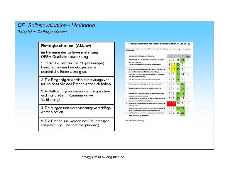 QE: Selbstevaluation - Methoden Beispiel 1: Ratingkonferenz (Ablauf) im Rahmen der Lehrveranstaltung OES +