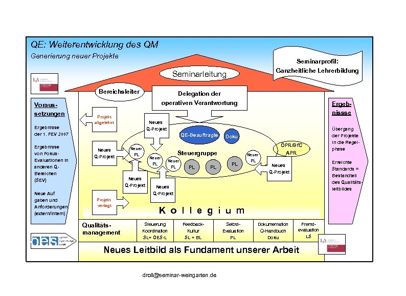 QE: Weiterentwicklung des QM Generierung neuer Projekte Seminarprofil: Ganzheitliche Lehrerbildung Seminarleitung Bereichsleiter Voraussetzungen Ergebnisse