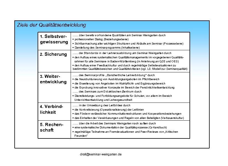 Ziele der Qualitätsentwicklung 1. Selbstver- gewisserung . . . . über bereits vorhandene Qualitäten